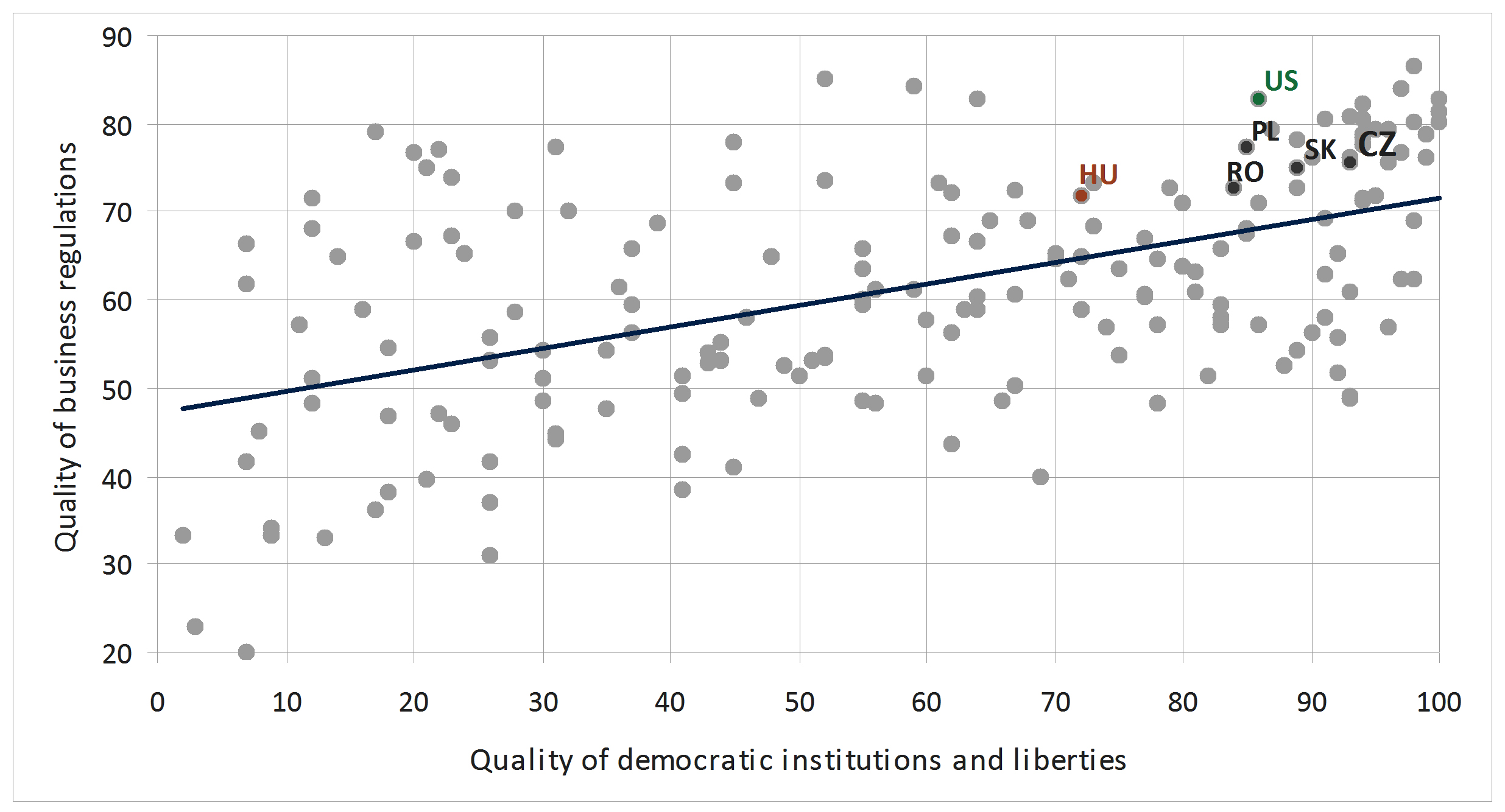 Do civil liberties contribute to economic growth?