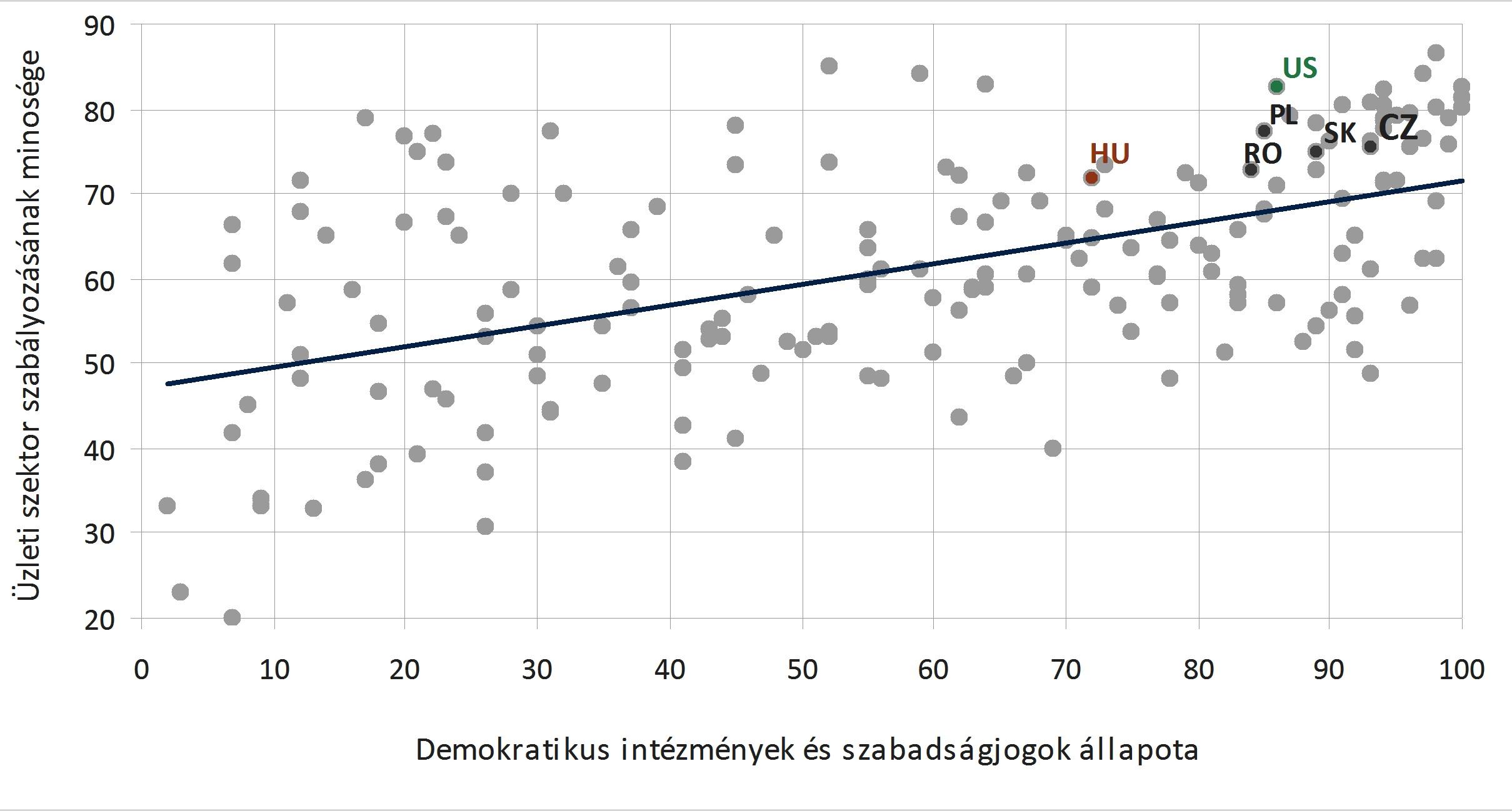 Segítik a politikai szabadságjogok a gazdasági növekedést?