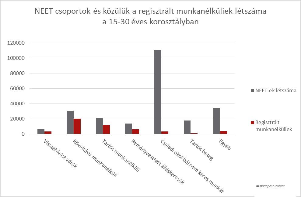 IBS youth NEET csoportok ábra