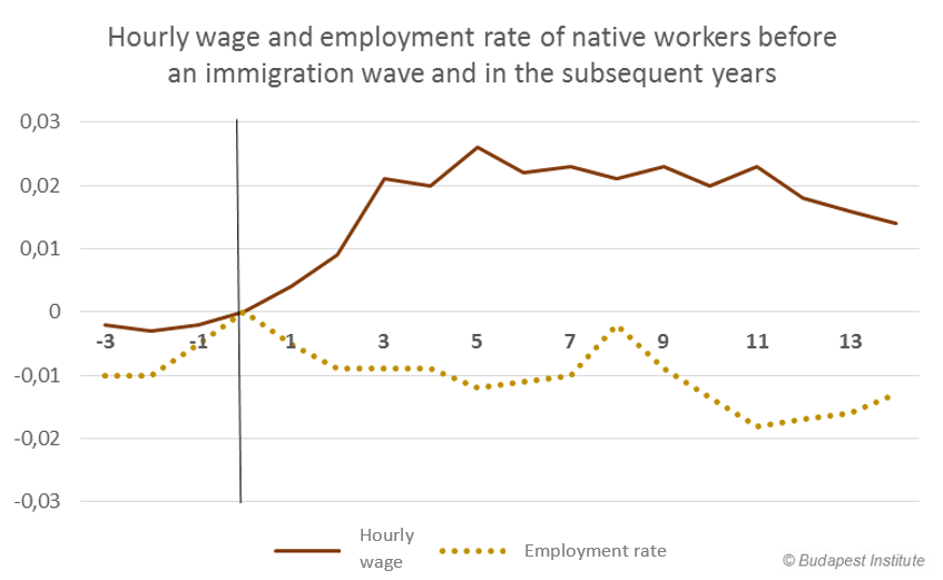 Hourly wage and employment rate of native workers before an immigration wave and in the subsequent years