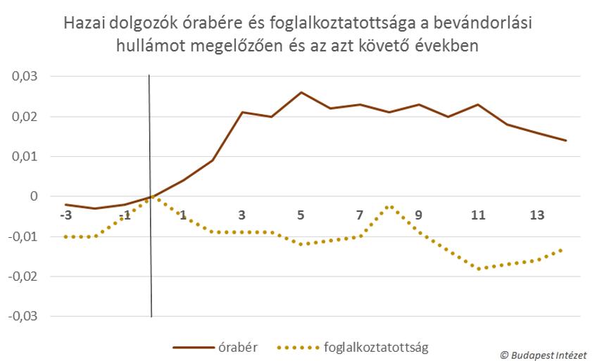 Hazai dolgozók órabére és foglalkoztatottsága a bevándorlási hullámot megelőzően és az azt követő években