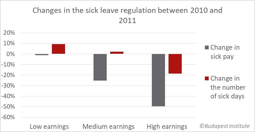 Those affected by the 2011 sick benefit cut spend less days on sick leave