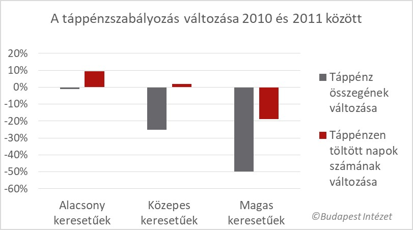 Kevesebbet töltenek táppénzen a 2011-es reform érintettjei