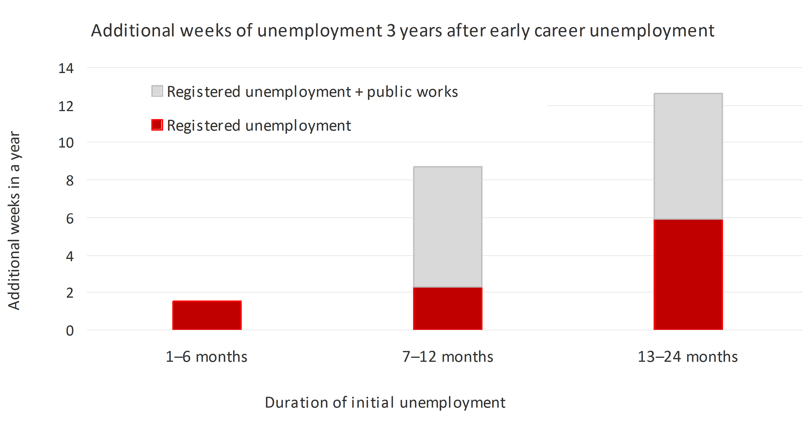 Early career unemployment hits twice